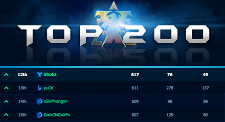 Shokz in the StarCraft 2 Top 200